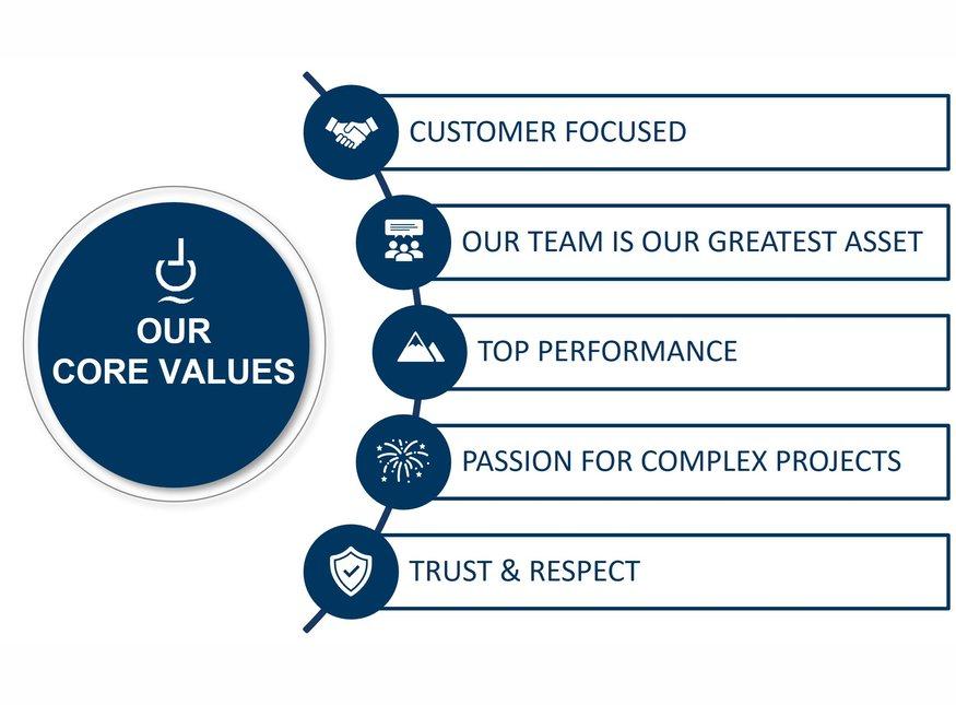 Core values - Mission
